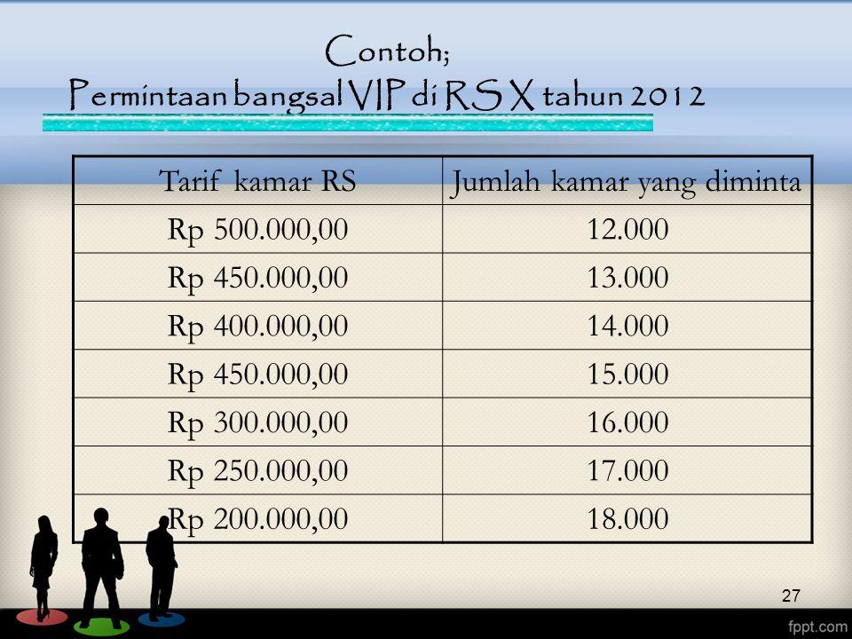 Contoh; Permintaan bangsal VIP di RS X tahun 2012