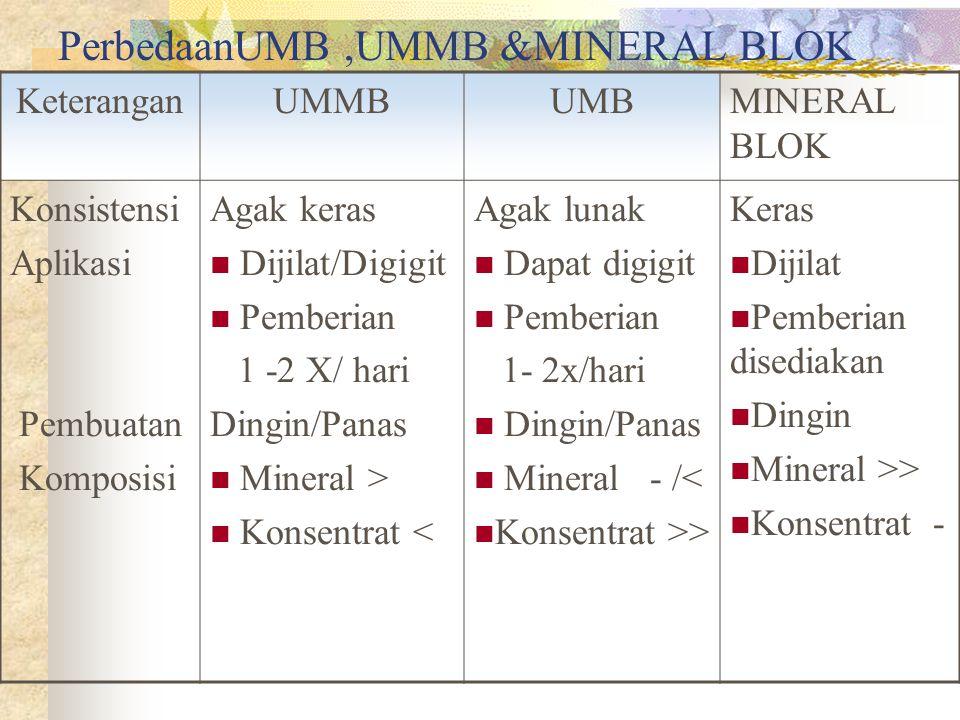 PerbedaanUMB ,UMMB &MINERAL BLOK