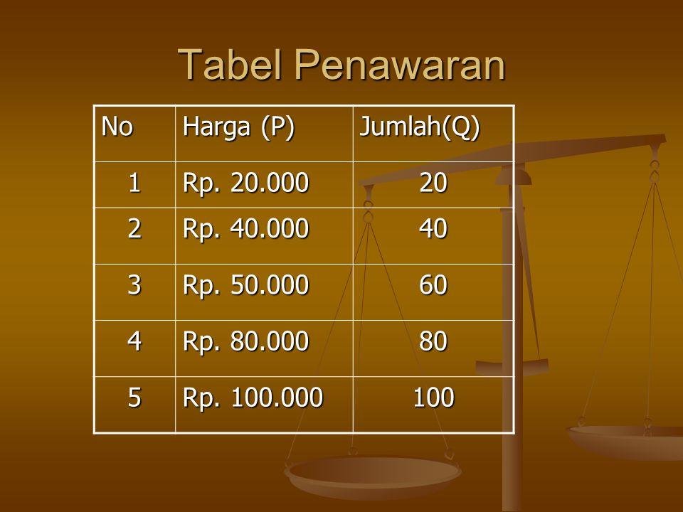 Tabel Penawaran No Harga (P) Jumlah(Q) 1 Rp. 20.000 20 2 Rp. 40.000 40