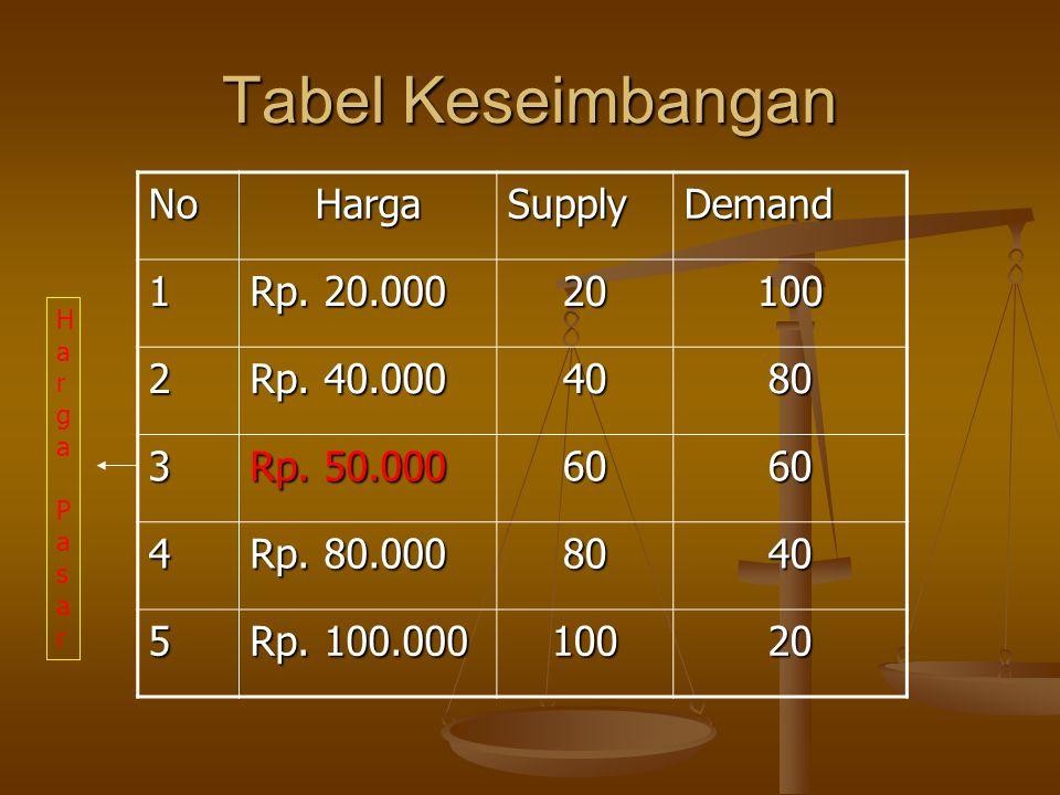 Tabel Keseimbangan No Harga Supply Demand 1 Rp. 20.000 20 100 2