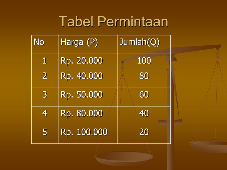 Tabel Permintaan No Harga (P) Jumlah(Q) 1 Rp. 20.000 100 2 Rp. 40.000