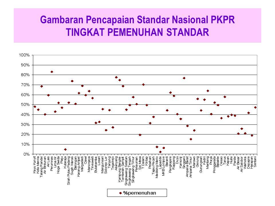 Gambaran Pencapaian Standar Nasional PKPR TINGKAT PEMENUHAN STANDAR