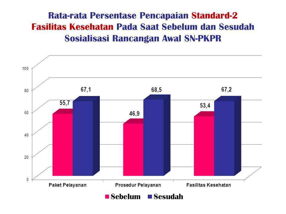 Rata-rata Persentase Pencapaian Standard-2 Fasilitas Kesehatan Pada Saat Sebelum dan Sesudah Sosialisasi Rancangan Awal SN-PKPR