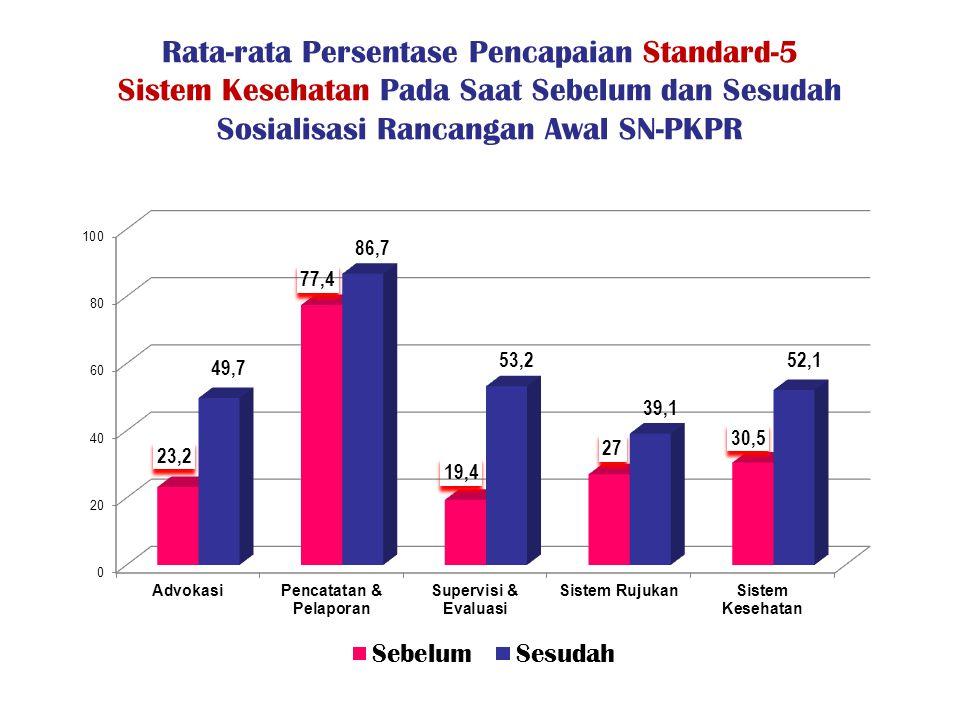 Rata-rata Persentase Pencapaian Standard-5 Sistem Kesehatan Pada Saat Sebelum dan Sesudah Sosialisasi Rancangan Awal SN-PKPR