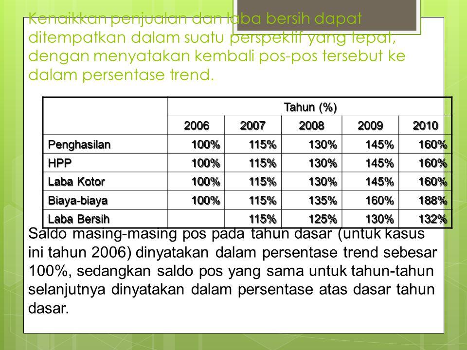 Kenaikkan penjualan dan laba bersih dapat ditempatkan dalam suatu perspektif yang tepat, dengan menyatakan kembali pos-pos tersebut ke dalam persentase trend.