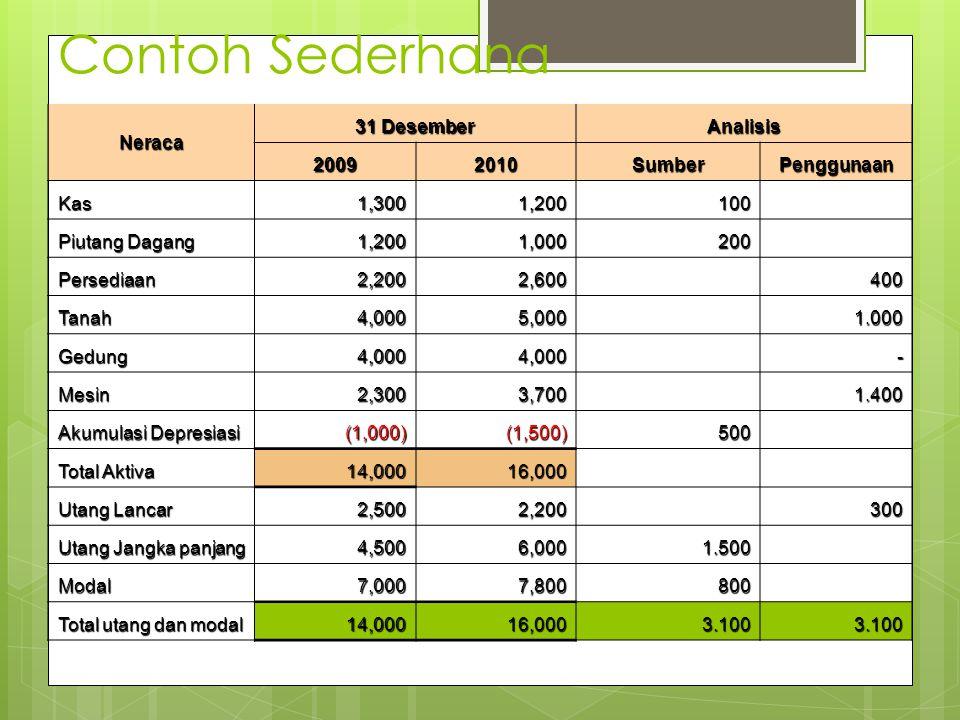 Contoh Sederhana Neraca 31 Desember Analisis 2009 2010 Sumber