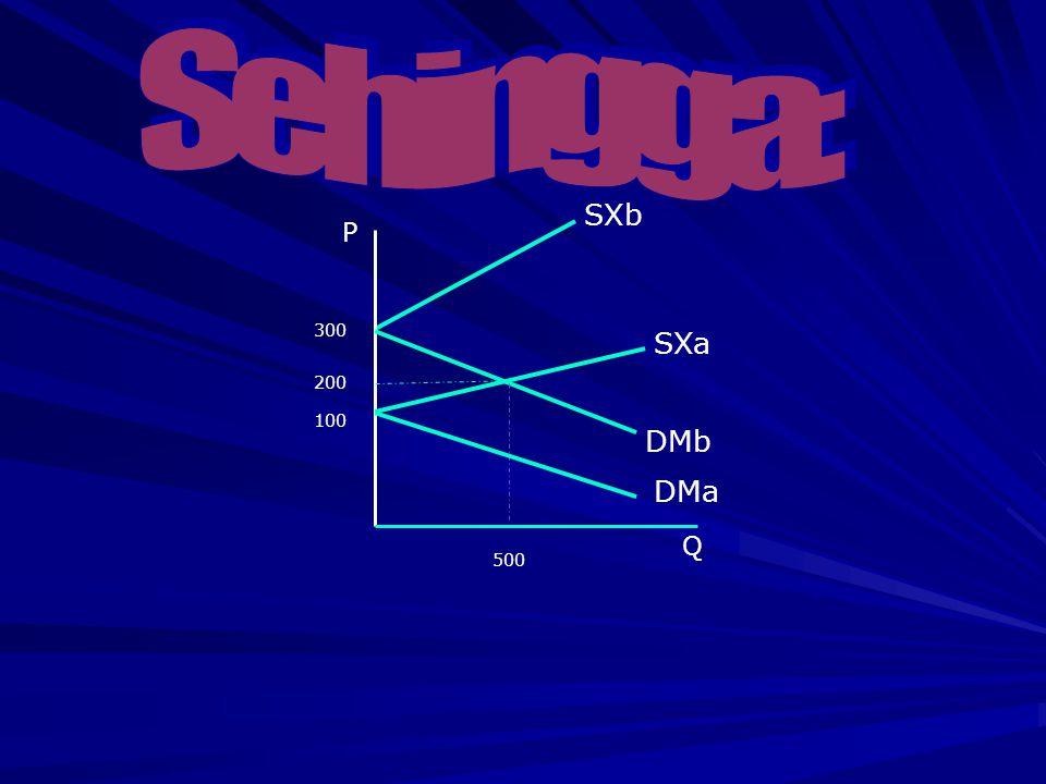 Sehingga: SXb P 300 SXa 200 100 DMb DMa Q 500