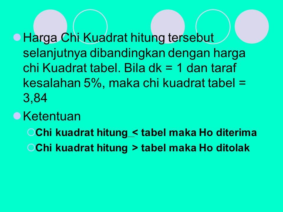 Harga Chi Kuadrat hitung tersebut selanjutnya dibandingkan dengan harga chi Kuadrat tabel. Bila dk = 1 dan taraf kesalahan 5%, maka chi kuadrat tabel = 3,84