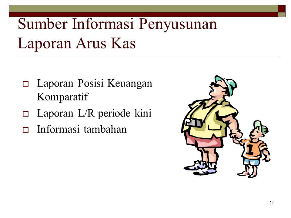 Sumber Informasi Penyusunan Laporan Arus Kas