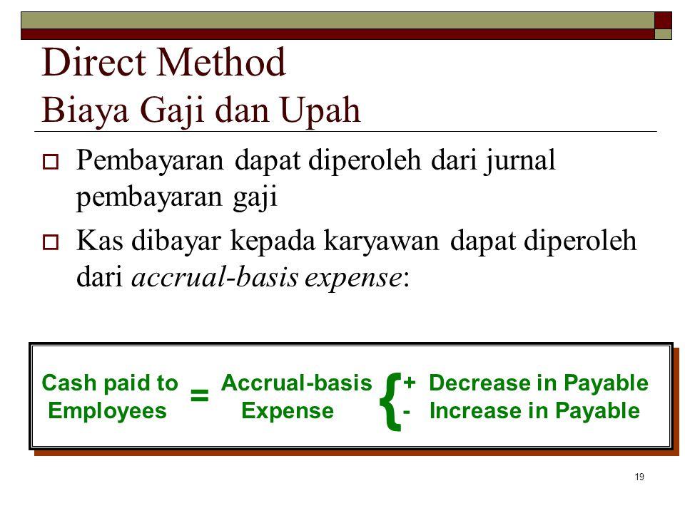 Direct Method Biaya Gaji dan Upah