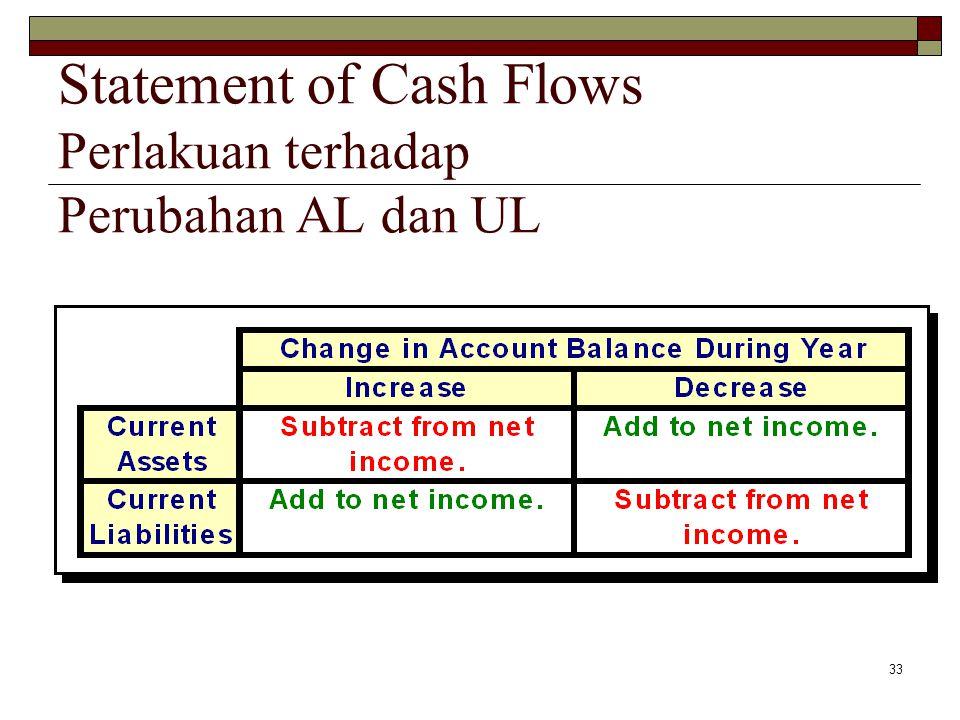 Statement of Cash Flows Perlakuan terhadap Perubahan AL dan UL