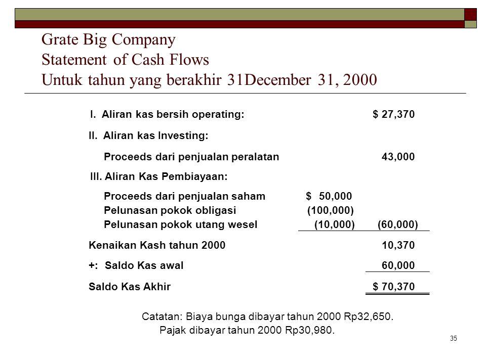 Grate Big Company Statement of Cash Flows Untuk tahun yang berakhir 31December 31, 2000