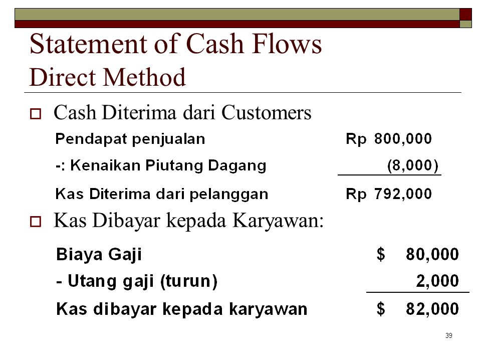 Statement of Cash Flows Direct Method