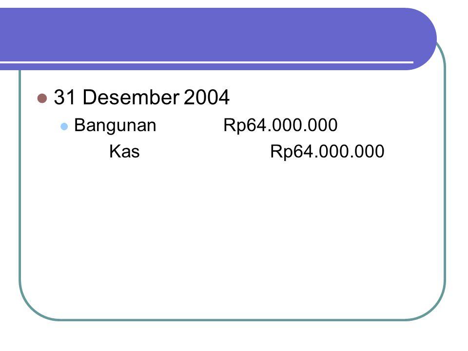 31 Desember 2004 Bangunan Rp64.000.000 Kas Rp64.000.000