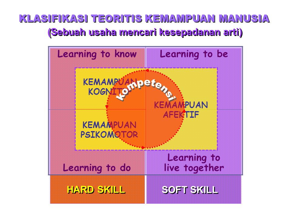 (Sebuah usaha mencari kesepadanan arti) Learning to live together