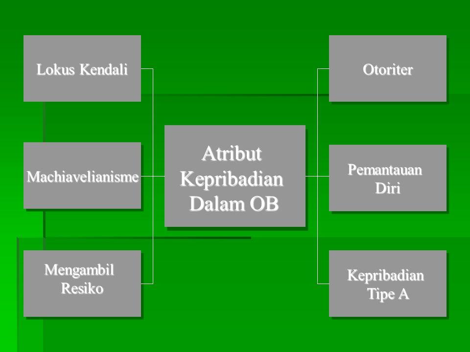Atribut Kepribadian Dalam OB Lokus Kendali Otoriter Machiavelianisme