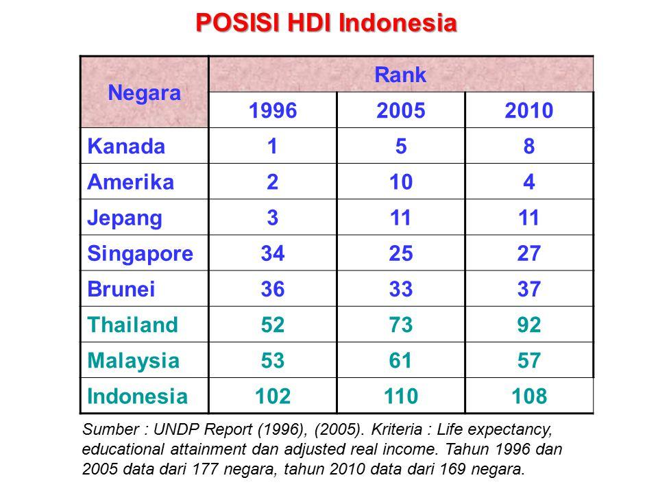 POSISI HDI Indonesia Negara Rank 1996 2005 2010 Kanada 1 5 8 Amerika 2