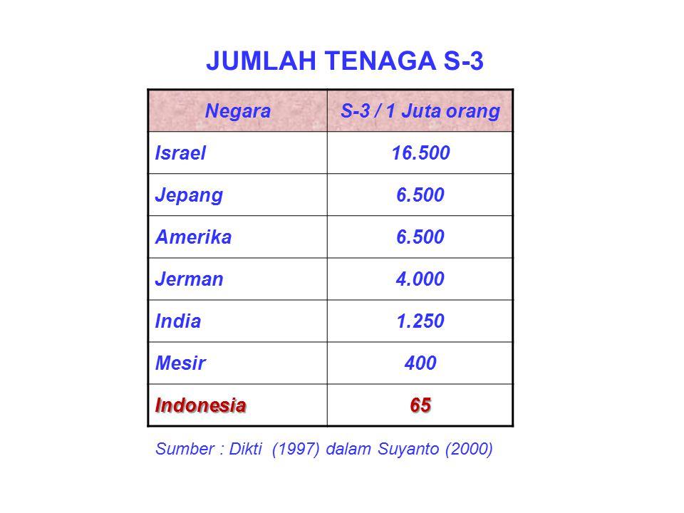 JUMLAH TENAGA S-3 Negara S-3 / 1 Juta orang Israel 16.500 Jepang 6.500
