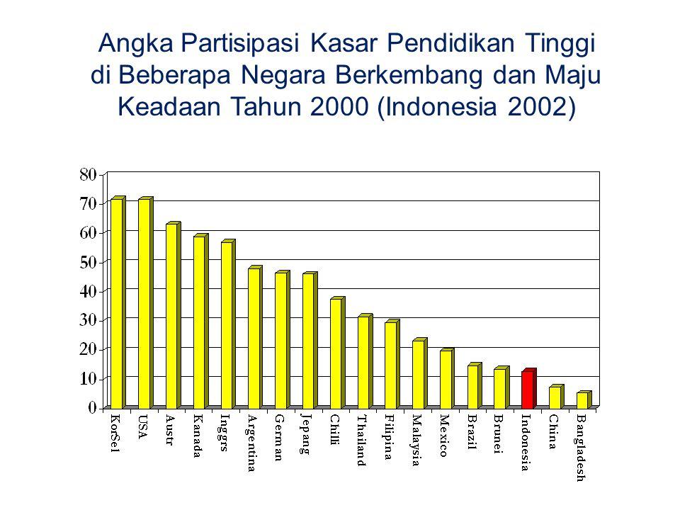 Angka Partisipasi Kasar Pendidikan Tinggi di Beberapa Negara Berkembang dan Maju Keadaan Tahun 2000 (Indonesia 2002)