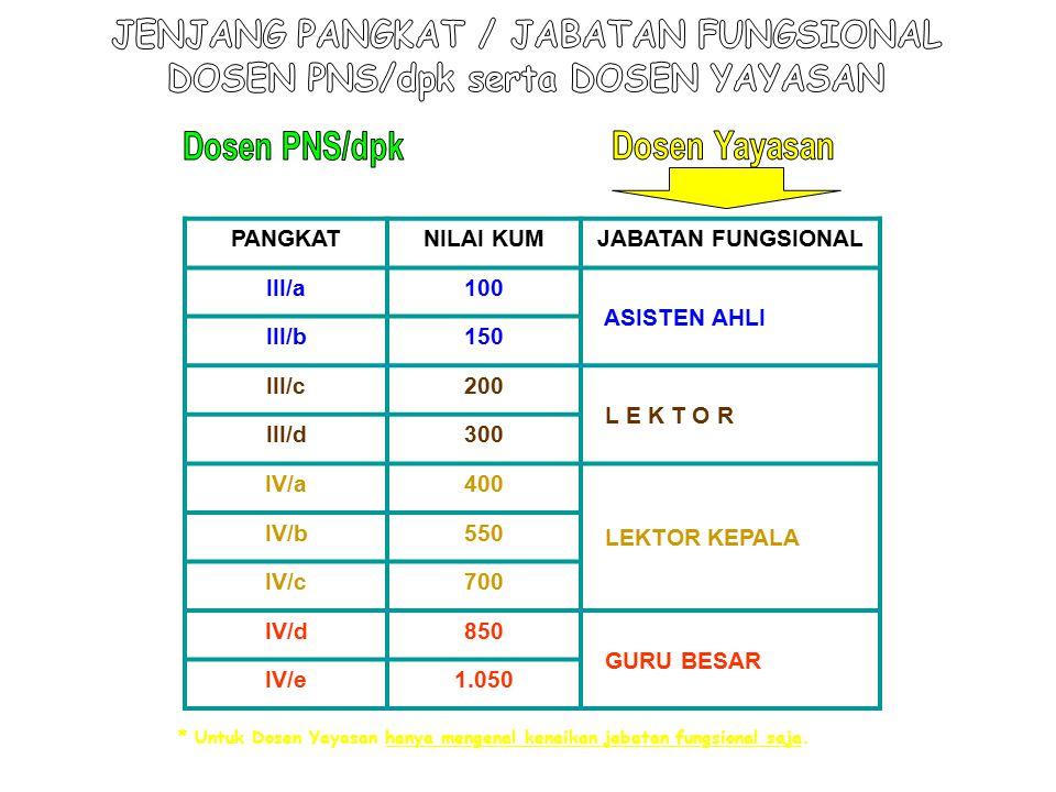 JENJANG PANGKAT / JABATAN FUNGSIONAL DOSEN PNS/dpk serta DOSEN YAYASAN