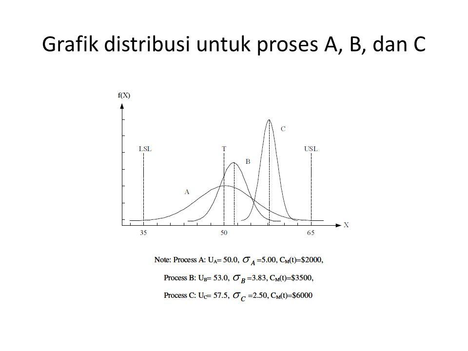 Grafik distribusi untuk proses A, B, dan C