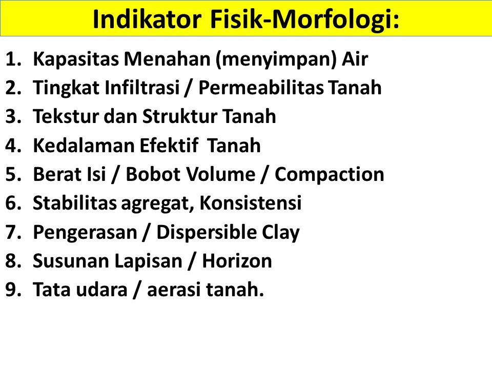 Indikator Fisik-Morfologi: