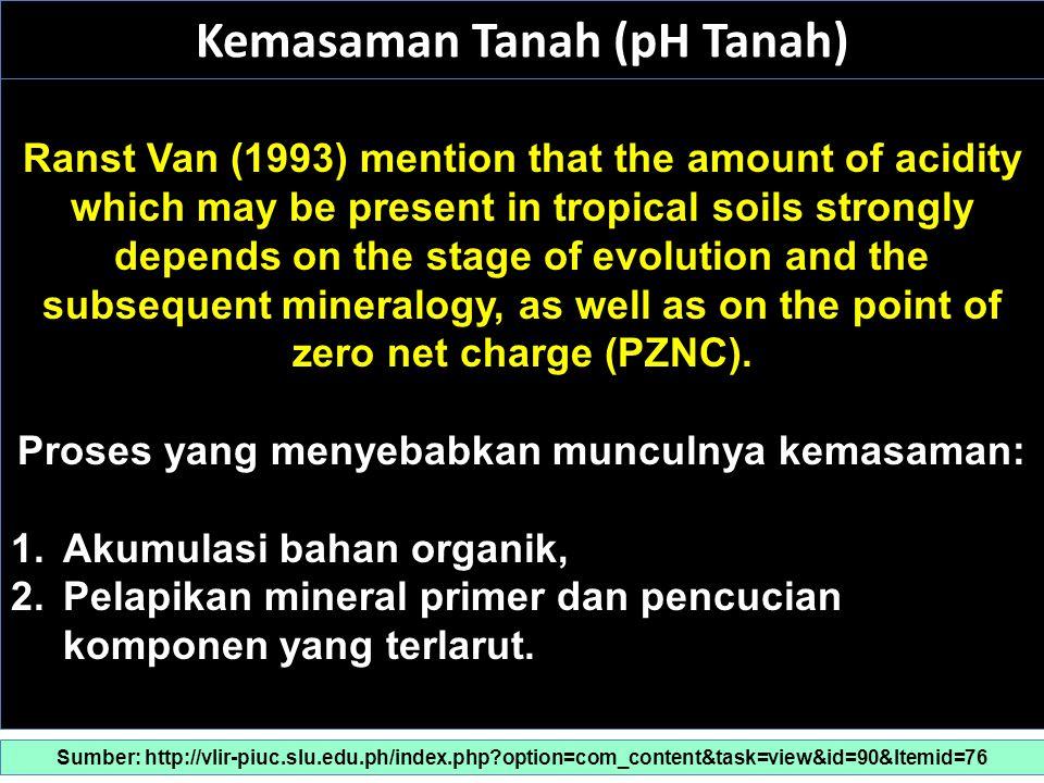 Kemasaman Tanah (pH Tanah)