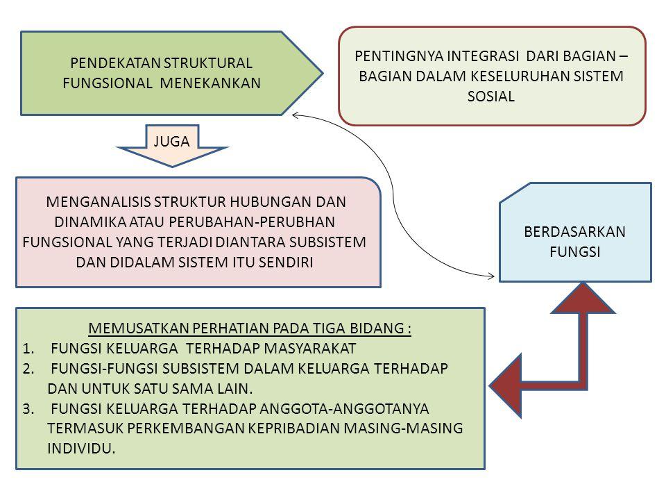 PENDEKATAN STRUKTURAL FUNGSIONAL MENEKANKAN