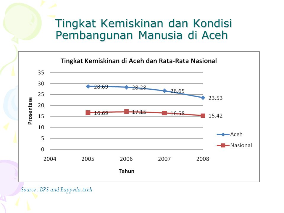 Tingkat Kemiskinan dan Kondisi Pembangunan Manusia di Aceh