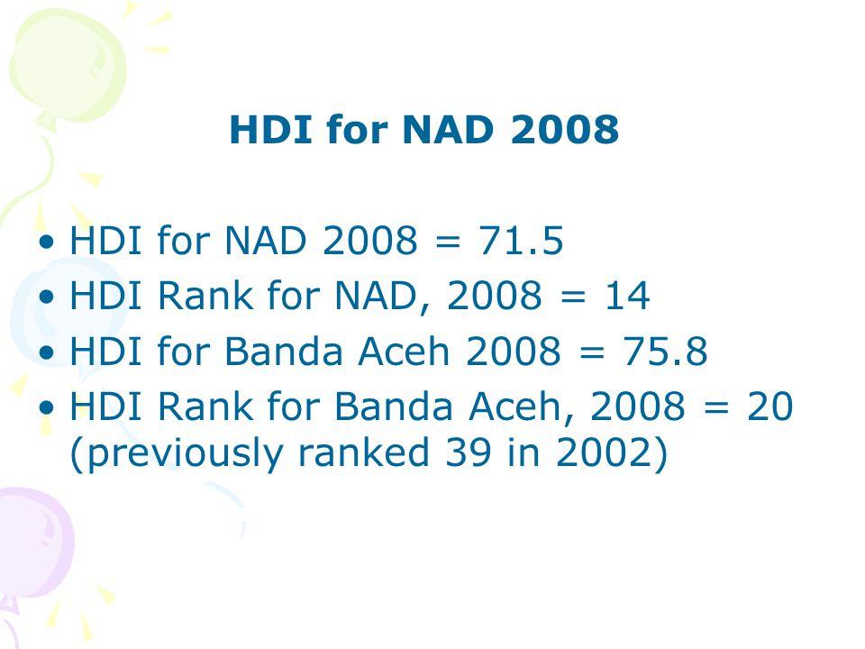 HDI for NAD 2008 HDI for NAD 2008 = 71.5. HDI Rank for NAD, 2008 = 14. HDI for Banda Aceh 2008 = 75.8.