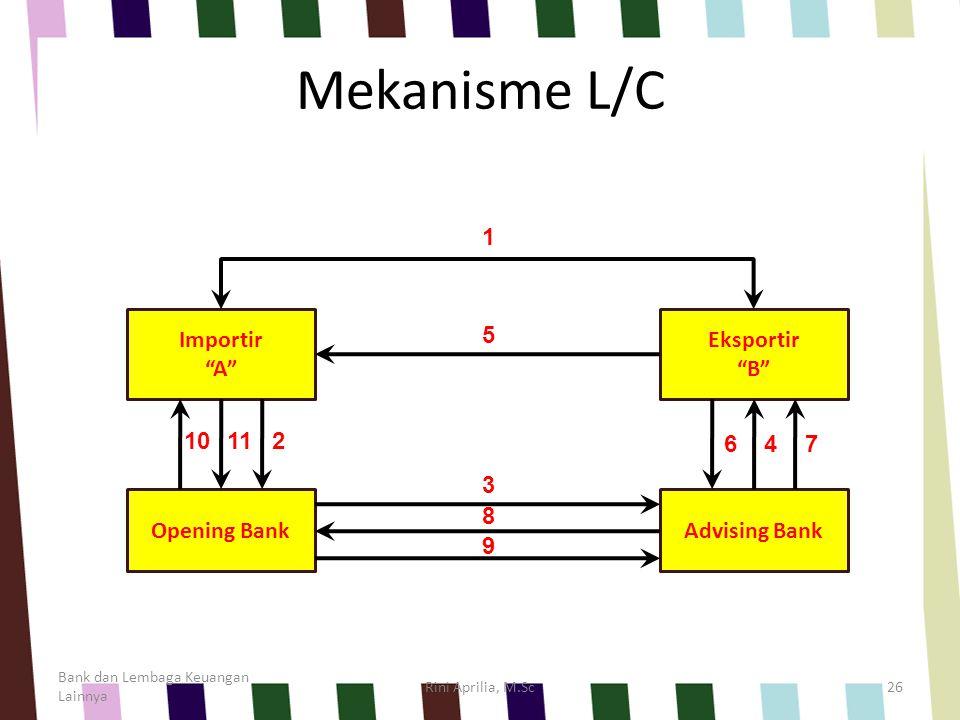 Mekanisme L/C Importir A Eksportir B Opening Bank Advising Bank 1