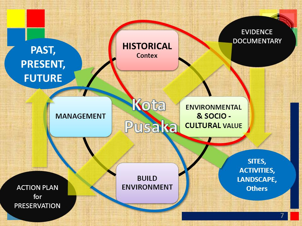 ENVIRONMENTAL & SOCIO - CULTURAL VALUE