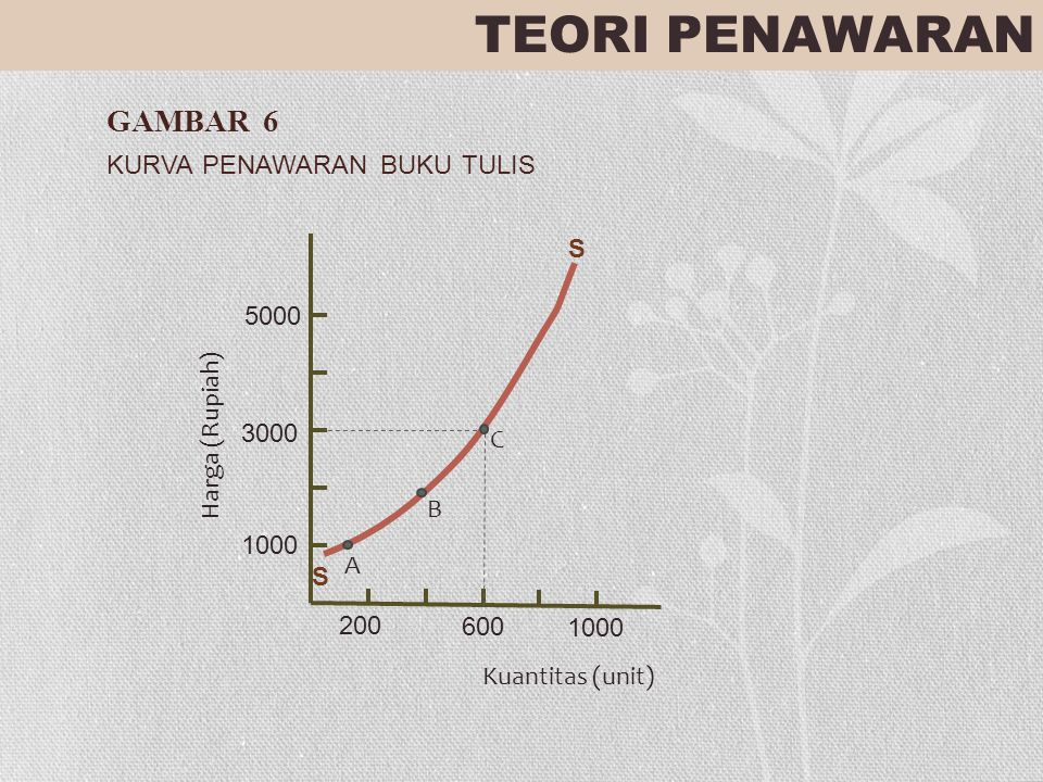 TEORI PENAWARAN GAMBAR 6 KURVA PENAWARAN BUKU TULIS 5000