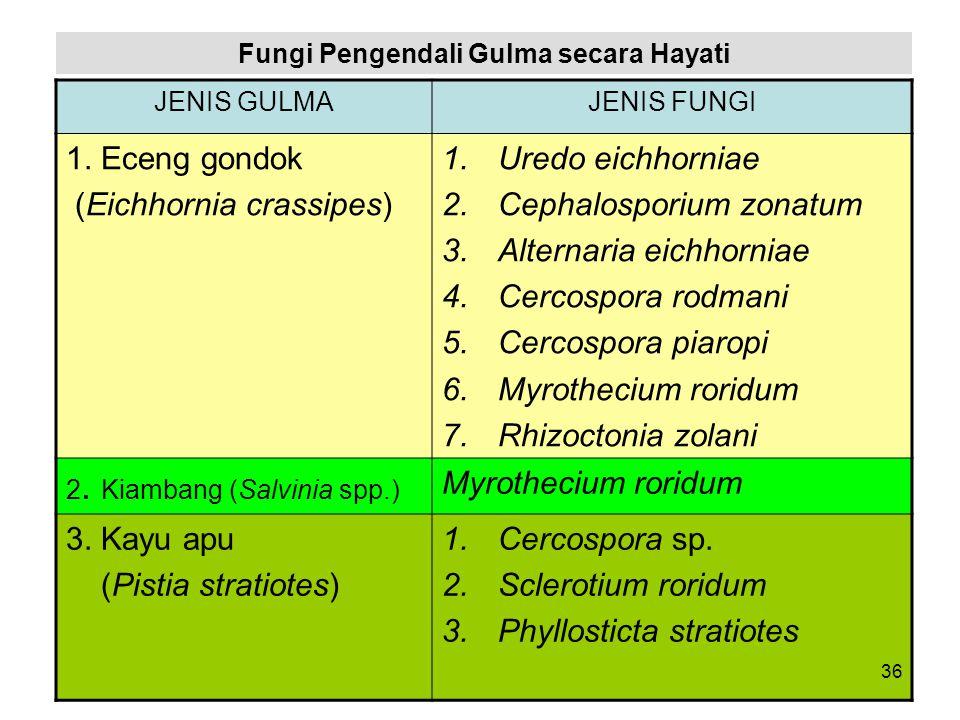 Fungi Pengendali Gulma secara Hayati