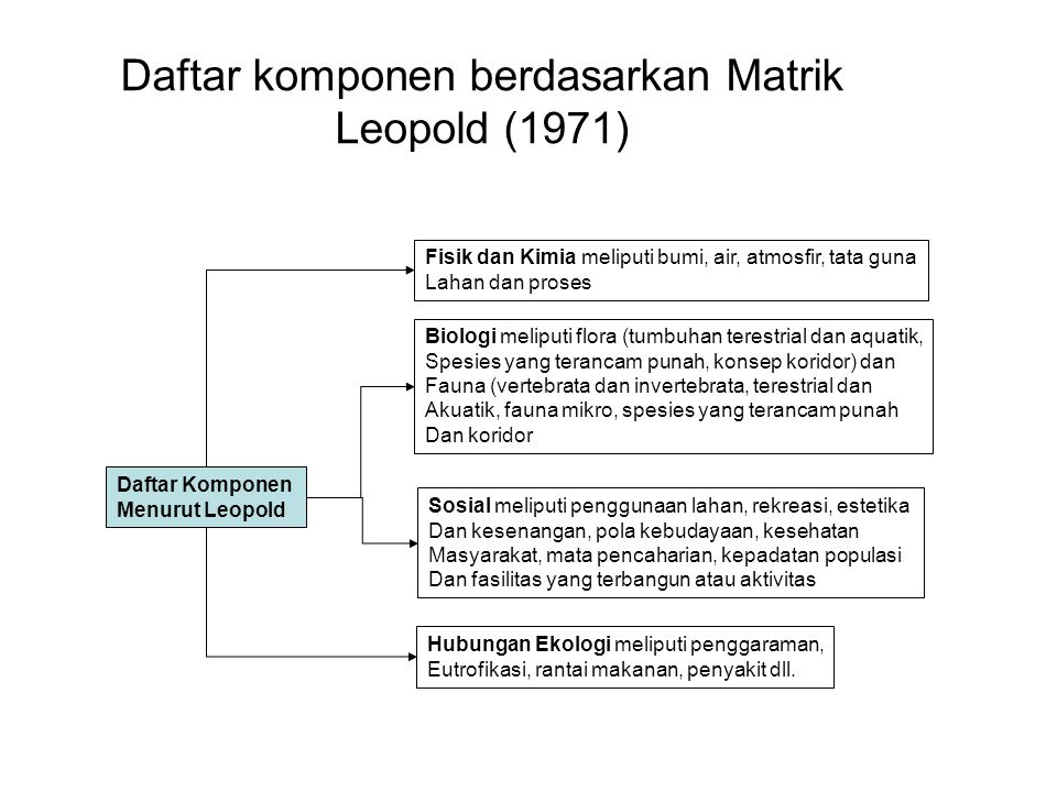 Daftar komponen berdasarkan Matrik Leopold (1971)