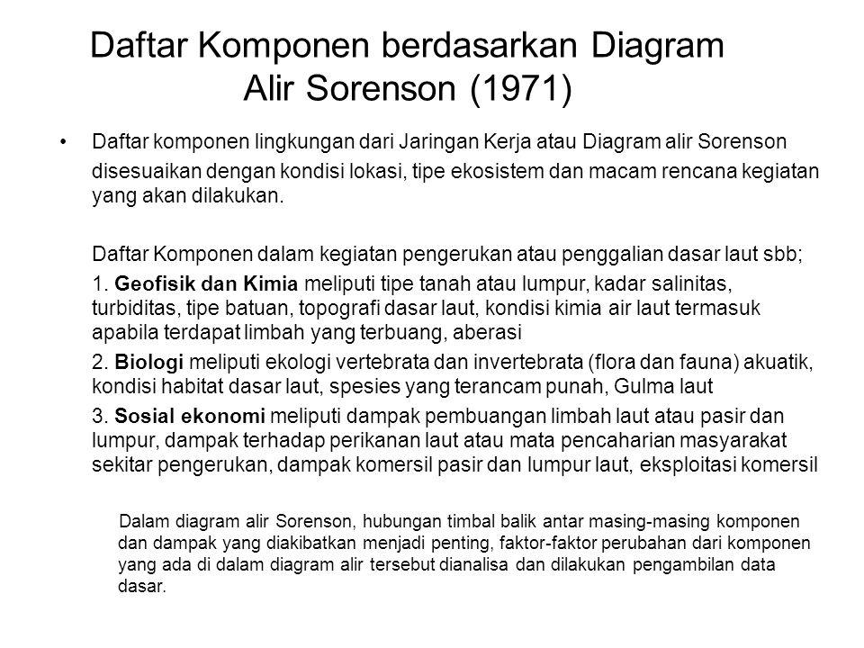 Daftar Komponen berdasarkan Diagram Alir Sorenson (1971)