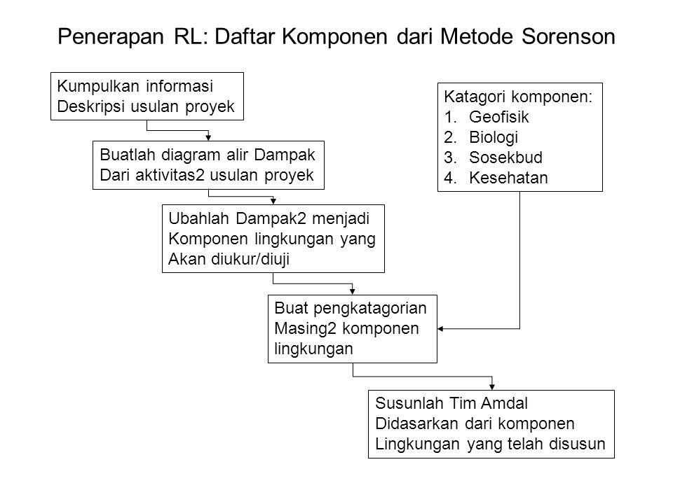 Penerapan RL: Daftar Komponen dari Metode Sorenson