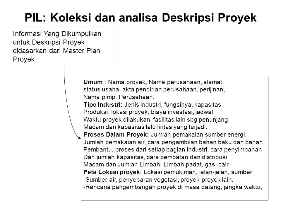 PIL: Koleksi dan analisa Deskripsi Proyek