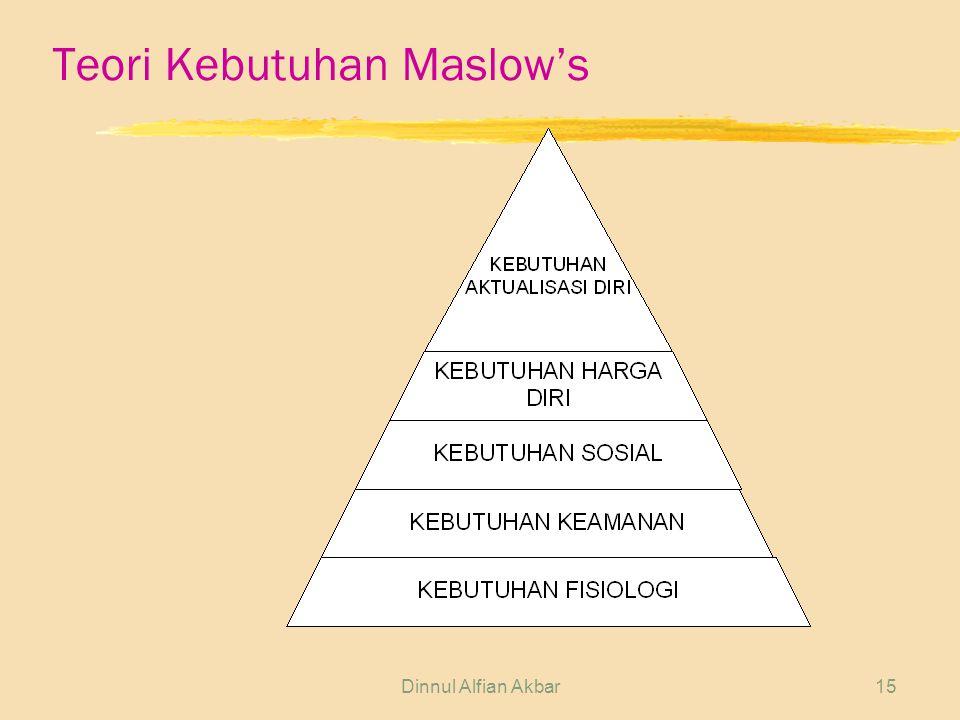Teori Kebutuhan Maslow's