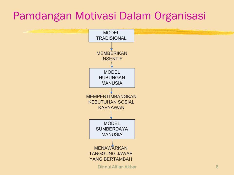 Pamdangan Motivasi Dalam Organisasi