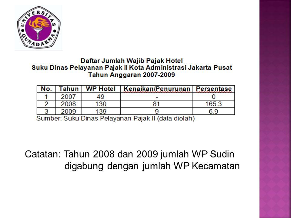 Catatan: Tahun 2008 dan 2009 jumlah WP Sudin