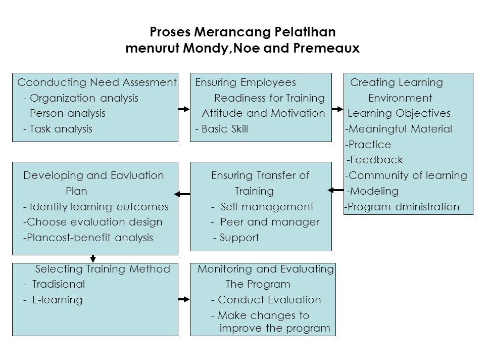 Proses Merancang Pelatihan menurut Mondy,Noe and Premeaux