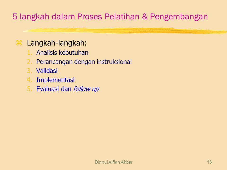 5 langkah dalam Proses Pelatihan & Pengembangan