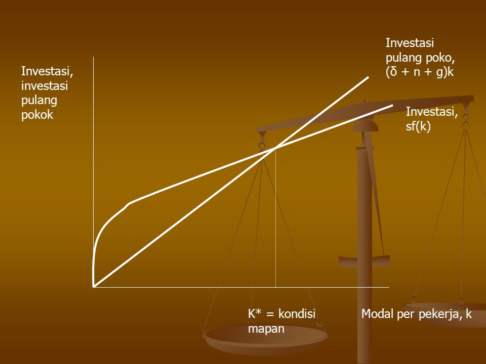 Investasi pulang poko, (δ + n + g)k