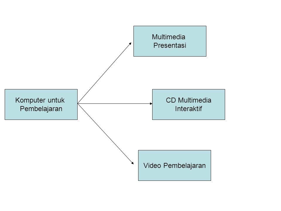 Multimedia Presentasi Komputer untuk Pembelajaran CD Multimedia Interaktif Video Pembelajaran