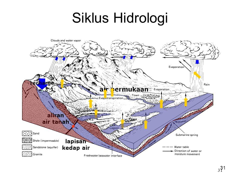 Siklus Hidrologi air permukaan aliran air tanah lapisan kedap air