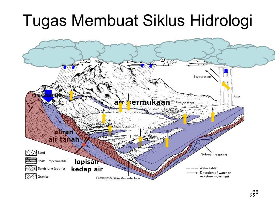 Tugas Membuat Siklus Hidrologi