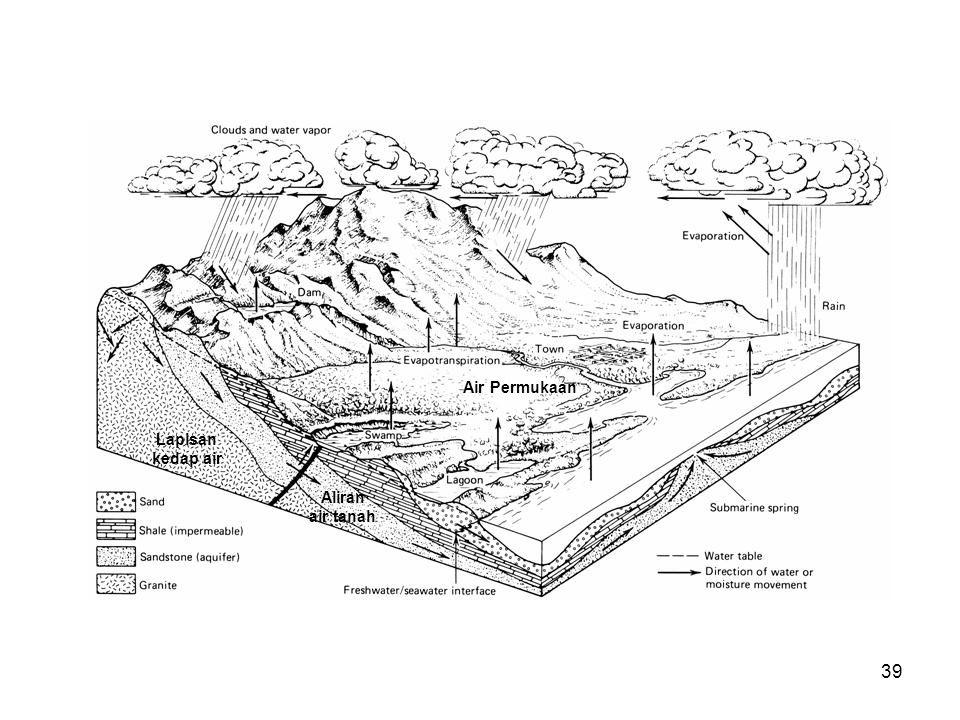 Air Permukaan Lapisan kedap air Aliran air tanah