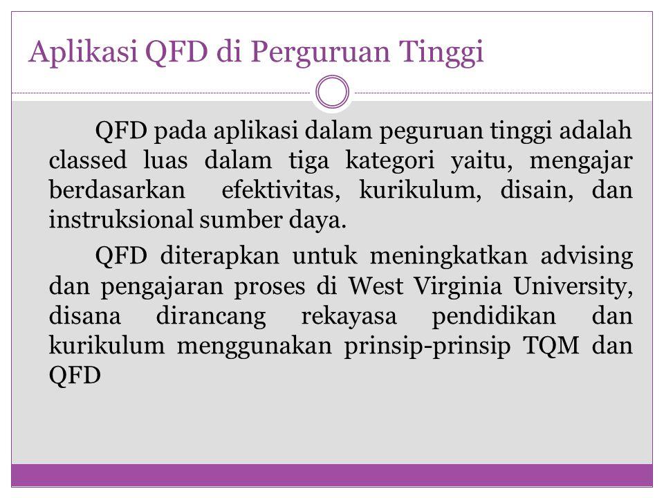 Aplikasi QFD di Perguruan Tinggi