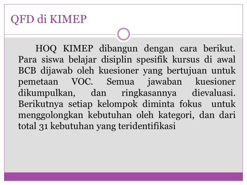 QFD di KIMEP